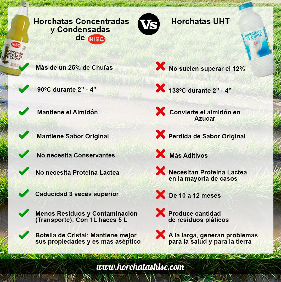 Horchata natural sin consevantes